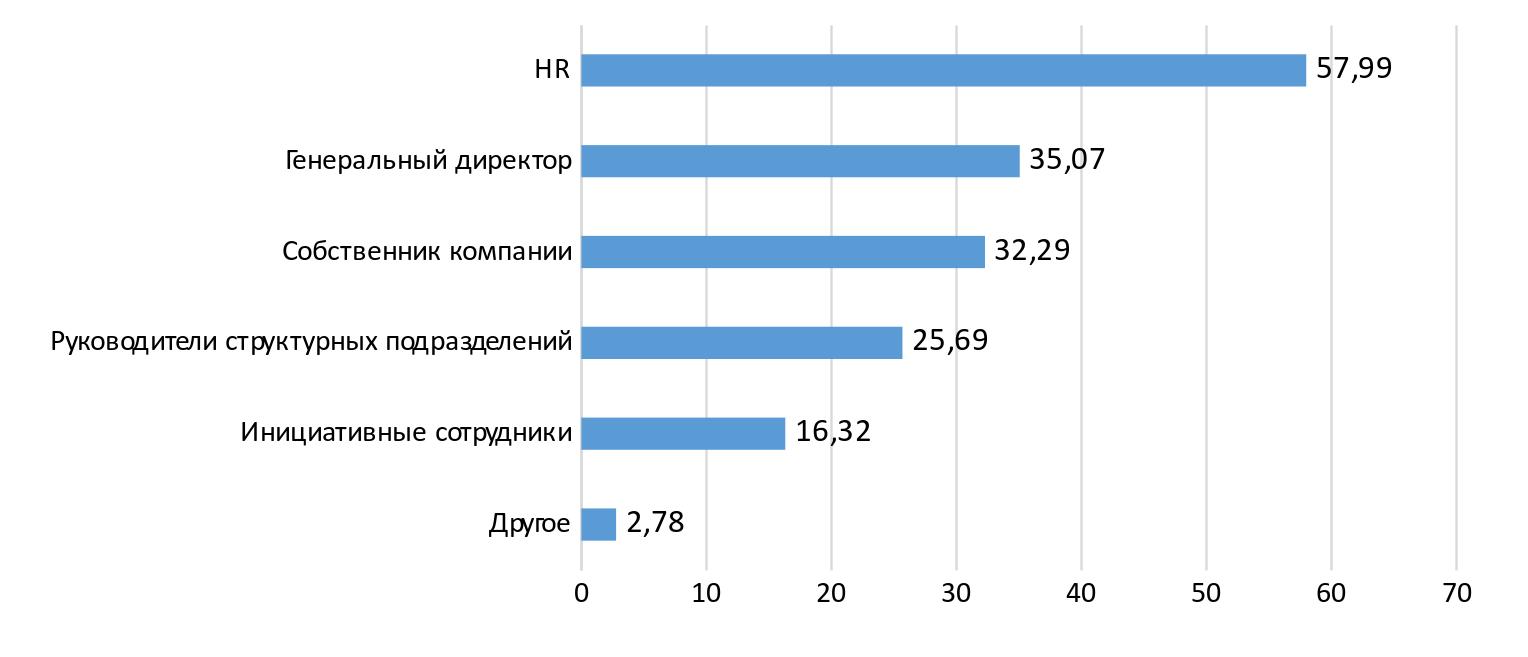 Инициаторы HR-изменений