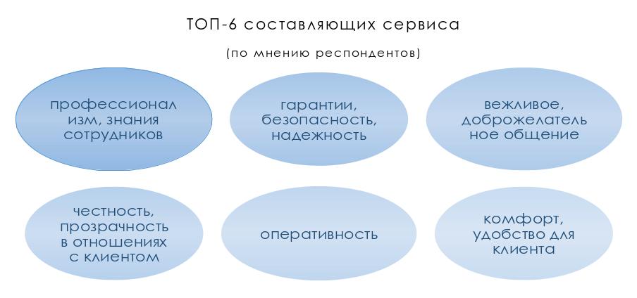 ТОП 6 понятий о сервисе наших респондентов